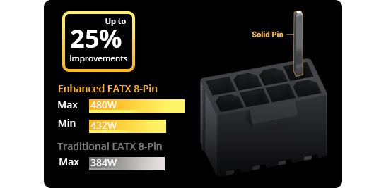 EATX 8-pin Socket