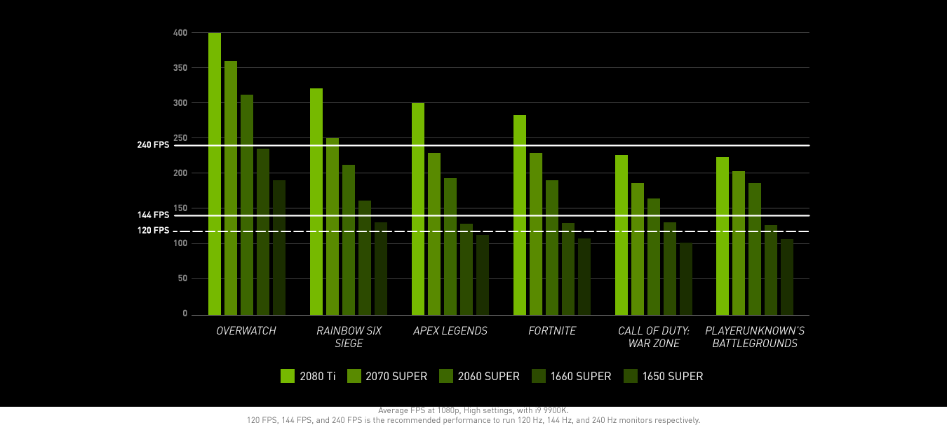 Graph showing RTX cards and their performance in leading first person shooter games