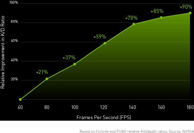 Graph showing that higher frames result in better performance